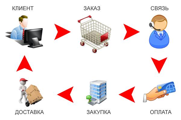 Бесплатная система обработки заказов